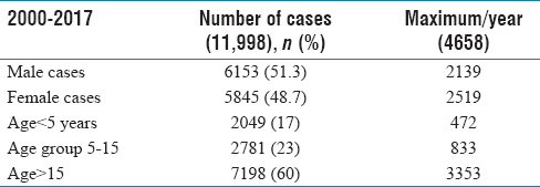 Table 1: Distribution of cholera cases by age and gender