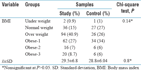 Table 2: Distribution of the diabetic patients regarding body mass index (study and control)